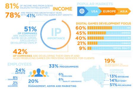 Australian Gamedev Enterprise Survey Paints a Superb Photograph