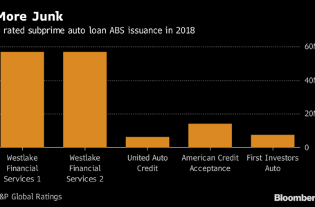 Large Investors Dive Into Risky Loan Securities