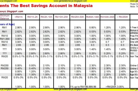 Savings Bank Deposit Account Interest Rates