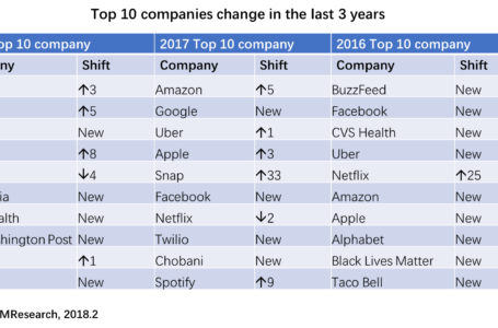 The Most Innovative Companies of the 2018