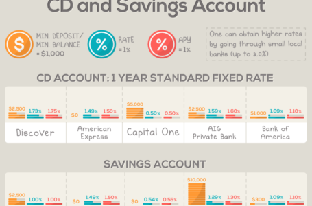 Your Savings Account Can Give You Fixed Deposit-Like Returns