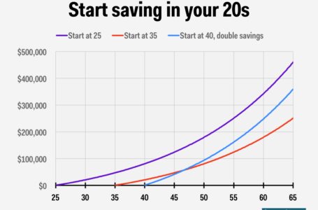 Tips to plot your budget on your 40s
